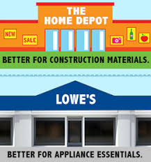 Dishwasher Rack Coating Home Depot Depot Vs Lowe's Which is Better 65