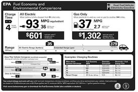 Miles Per Gallon Gasoline Equivalent Wikipedia