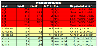 Blood Sugar Range Online Charts Collection