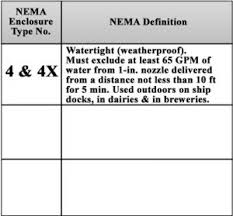 Nema Enclosure Ratings Chart Enclosure Ratings For Personal Protection And Dust Water