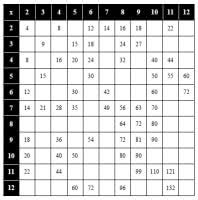 Multiplication Chart Worksheet Free Multiplication Table And Facts Worksheets Edhelper Com