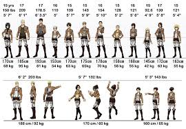 Attack On Titan Stats For Characters Heights Weights