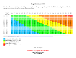 Weight Chart According To Height And Age In Kg Pdf Bmi Chart Pdf Jasonkellyphoto Co