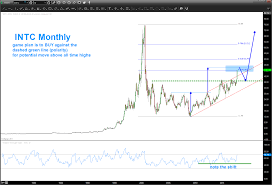 Intel Stock Price Chart Intels Stock Intc A Buy But Wait For The Coming