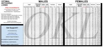 Optimal Ketosis Chart The Optimal Ketogenic Living Chart Low Carb Info Keto
