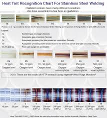 Stainless Steel Weld Color Chart Stainless Steel Heat Tint Color Chart Www