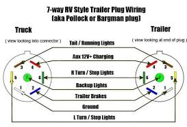 ford 7 pin trailer wiring diagram confused with 7 pin trailer Ford Trailer Wiring Harness Diagram at Ford Truck Trailer Wiring Diagram