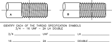 Square Thread Chart In Mm Screw Threads An Overview Sciencedirect Topics