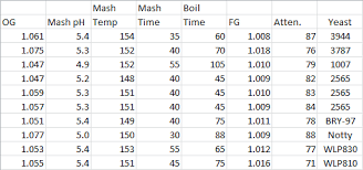Single Infusion Mash Temperature Chart Mash Rests Their Functions And When To Use Them