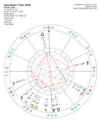 New Moon In Sagittarius 7 December 2018 The Great Gatsby