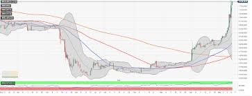 Bitcoin Btc Unstoppable Above 8 000 Market Sees The