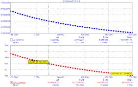 Optimizing Ntc Thermistor Coefficients Winter 2009
