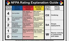 Hazardous Chemical Rating Chart Nfpa Chart Guide Www Bedowntowndaytona Com