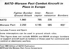 Fighter Aircraft Comparison Chart A Comparison Chart Of Nato And Warsaw Pact Combat Aircraft