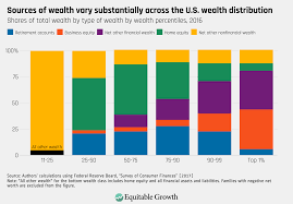 The Distribution Of Wealth In The United States And