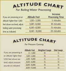 Ball Canning Altitude Chart Altitude Adjustments But This Link Also Has How To Can