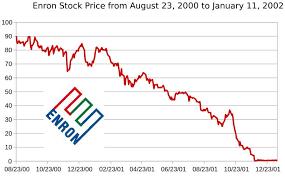 Enron Stock Price Chart 22 Eye Catching Enron Stock Chart