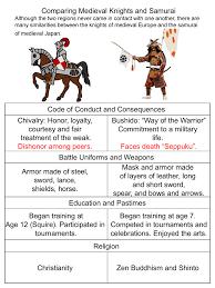 Samurai Vs Knight Venn Diagram Comparing Knights And Samurai