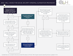 Social Security Benefits Chart 2019 Will You Avoid The Social Security Windfall Elimination