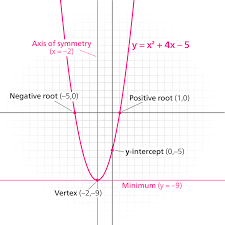 find quadratic line of symmetry