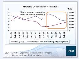 Malaysia House Price Chart Fundsupermart Com Make Better Investment Decisions