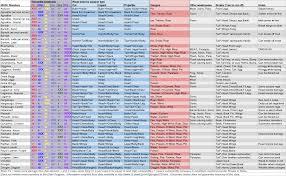 Mhgen Monster Info Chart Monsterhunter