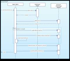 Message Sequence Chart Visio Combined Fragments In Sequence Diagrams Model Execution