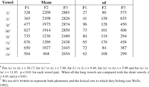 Vowel Frequency Chart Formant Frequencies For English Vowels For Rth In Hz