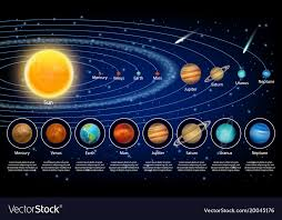 solar system planets set realistic vector image