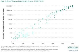 One Dollars Worth Of Computer Power 1980 2010 The