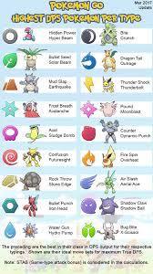 Pokemon Go Raikou Cp Chart Bedowntowndaytona Com
