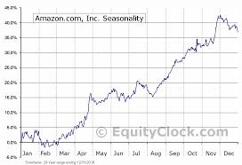 Amazon Com Inc Nasd Amzn Seasonal Chart Equity Clock