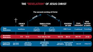 John Hagee Tribulation Chart Image Result For John Hagee Prophecy Chart John Hagee