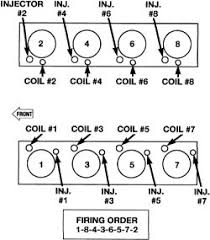 Firing order of a 2001 ram pickup 5 9 motor as well 3 9 liter V6 Chrysler firing order   Ricks Free Auto Repair Advice moreover  in addition  in addition SOLVED  1999 dodge ram 1500 5 9 firing order diagram   Fixya moreover  further  in addition 2003 DODGE RAM 3500 WITH THE CUMMINS 5 9L DIESEL  I NEED TO together with Repair Guides   Firing Orders   Firing Orders   AutoZone furthermore SOLVED  Diagram firing order 5 9 dodge   Fixya in addition 1987 dakota 3 9 2w firing order diagram165432. on dodge ram 5 9 firing order diagram
