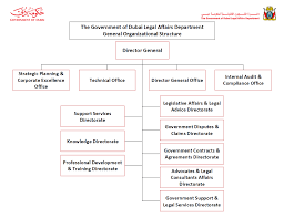 Organizational Structure Legal Affairs Department Of Dubai