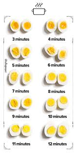 Soft Boiled Egg Chart How Long To Hard Boil An Egg A Visual Guide Huffpost Life