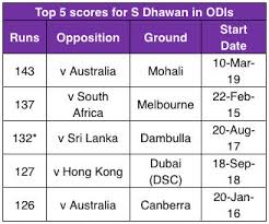 In Numbers Dhawan Overcomes Poor Form With Highest Odi Score