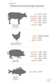 Roast Beef Temperature Chart Unbelievably Easy Roasted Beef Recipes Meat Cooking