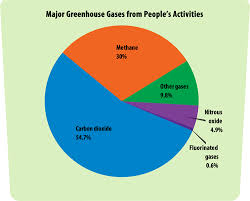 Greenhouse Gases A Students Guide To Global Climate
