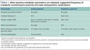 Antipsychotic Medication Comparison Chart Metabolic Monitoring Of Antipsychotic Medications What