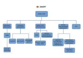 Organization Chart Anert