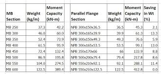 Steel Weight Chart Sail Best Picture Of Chart Anyimage Org
