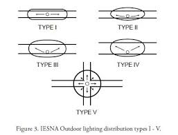 type of lighting. The Angles Of Light That Allow Very Wide Spacing Are Often Subject Driver And Pedestrian To Disability Discomfort Glare. Type Lighting