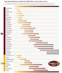 Standard Reference Method Srm Beer Style Color Chart