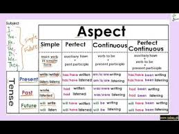 Tenses Aspect Table All Tenses In One Table