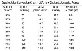 409 Conversion Chart Edwin Soon