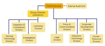 Mha Organisation Chart Cra Organisation Structure