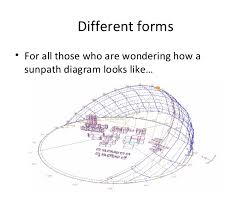Sunpath Diagrams Different Forms And Their Uses In