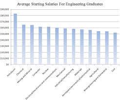 architectural engineering salary. Average Starting Salaries For Engineering Graduates Architectural Salary