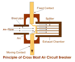 air circuit breaker air blast circuit breaker electrical4u cross blast air circuit breaker